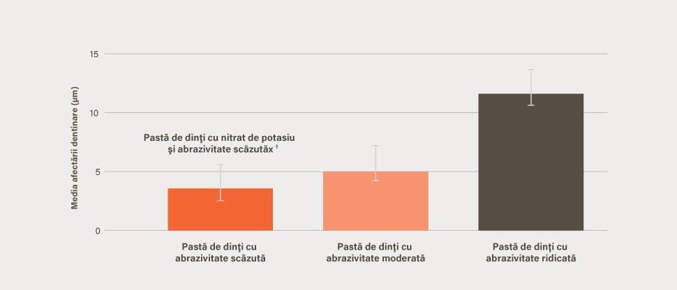 Grafic cu media afectării dentinare