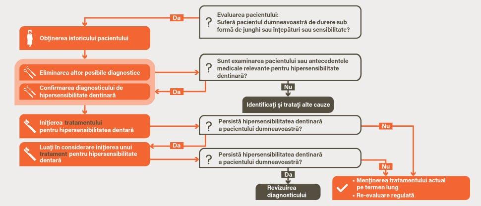 Algoritmul de gestionare a hipersensibilităţii dentinare