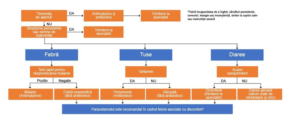 Algoritm adaptat după recomandările Organizaţiei Mondiale ale Sănătăţii cu privire la tratamentul febrei la copii
