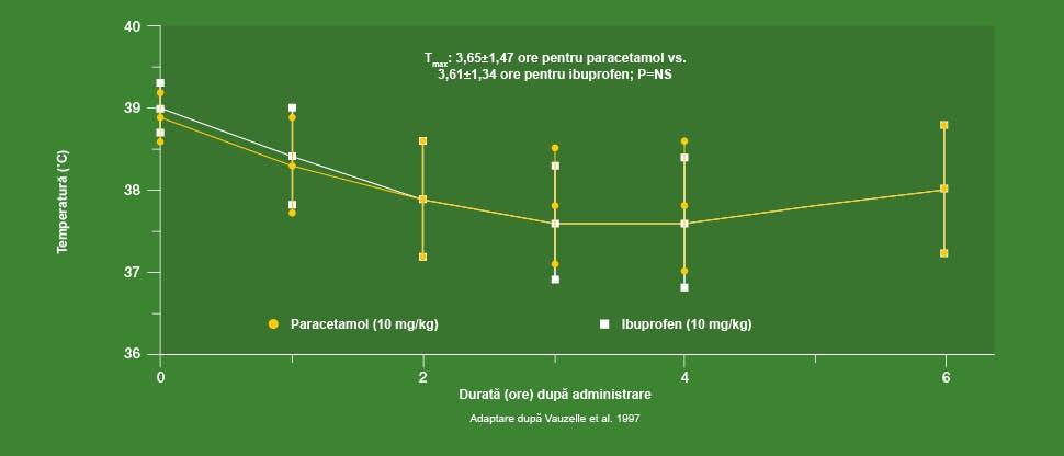 Grafic ce ilustrează scăderea temperaturii la copiii cărora li s-a administrat paracetamol în doză de 10 mg/kg sau ibuprofen în doză de 10 mg/kg. Adaptare după Vauzelle et al. 1997