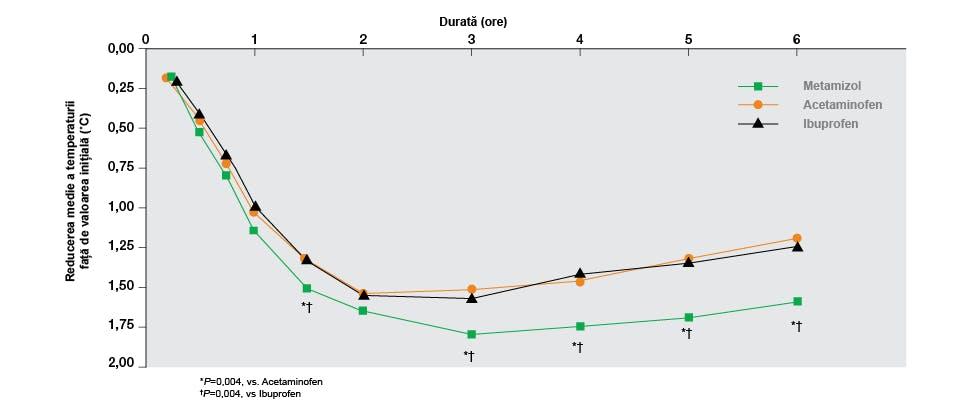 Grafic ilustrând scăderea temperaturii după administrarea paracetamolului. Adaptare după Wong et al. 2001.