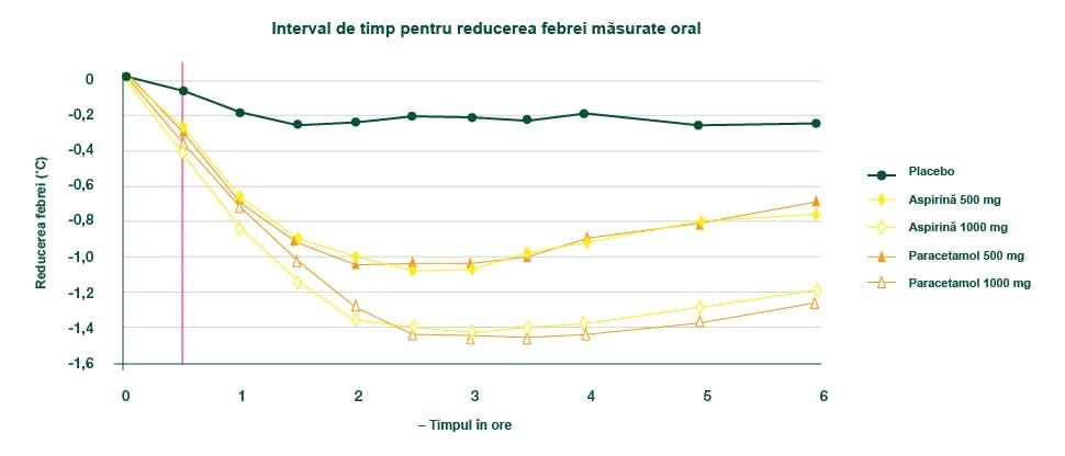 Grafic ce ilustrează eficacitatea paracetamolului în reducerea febrei