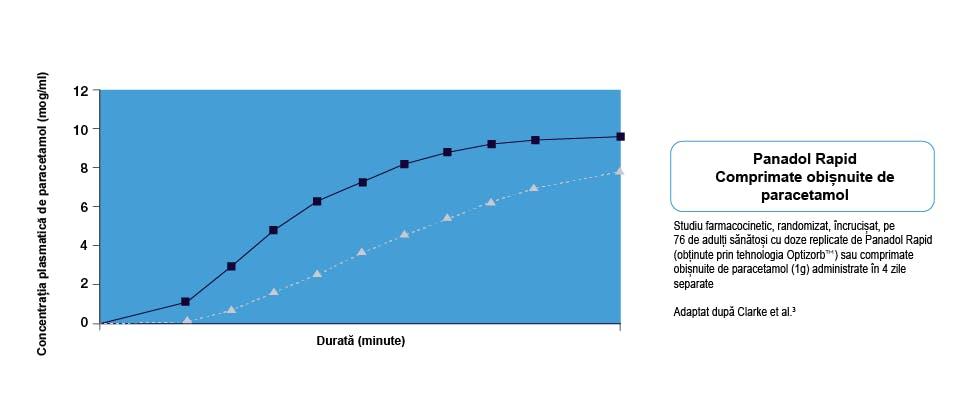 Grafic ce arată absorbția mai rapidă a comprimatelor de Panadol Rapid în comparație cu comprimatele obișnuite de paracetamol