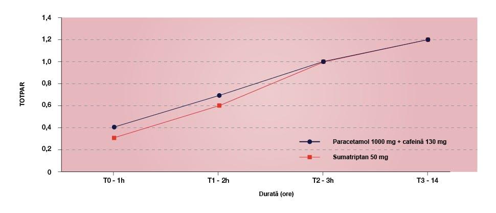 Grafic ce ilustrează intervalul de timp până la ameliorarea completă a durerii (TOPTAR) cu combinația paracetamol + cafeină şi sumatriptan