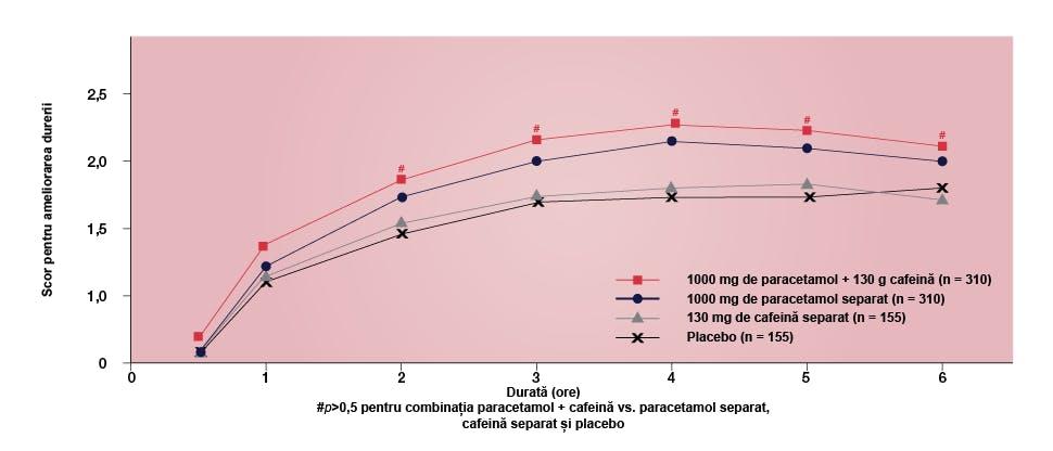 Grafic ilustrând efectele analgezice ale combinaţiei paracetamol + cafeină, paracetamolului separat, cafeină separat şi placebo.