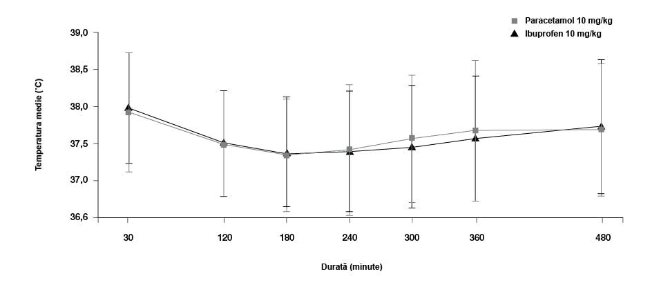 Grafic ce ilustrează scăderea temperaturii la copiii cărora li s-a administrat paracetamol în doză de 15 mg/kg sau ibuprofen în doză de 10 mg/kg. Adaptare Autret-Leca et al. 2007
