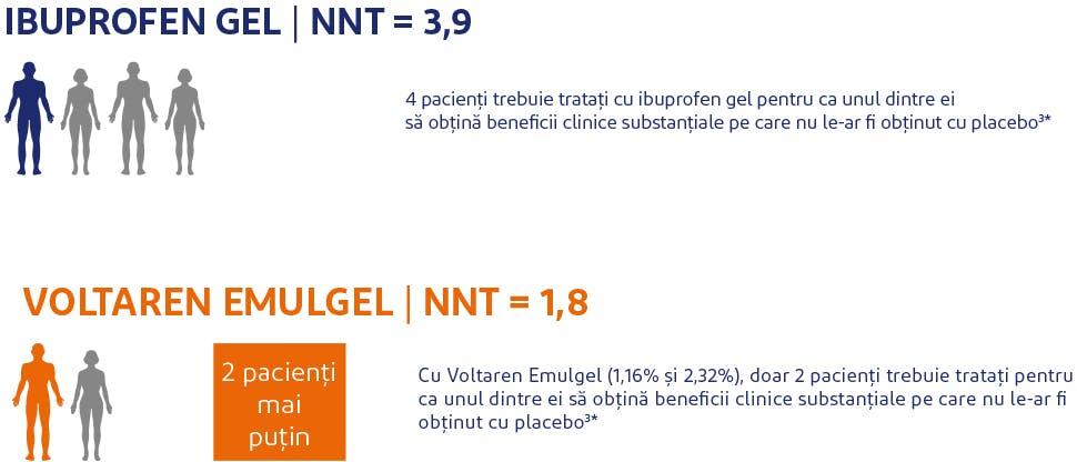 Date NNT pentru Voltaren Emulgel 11,6 mg/g gel versus alte AINS