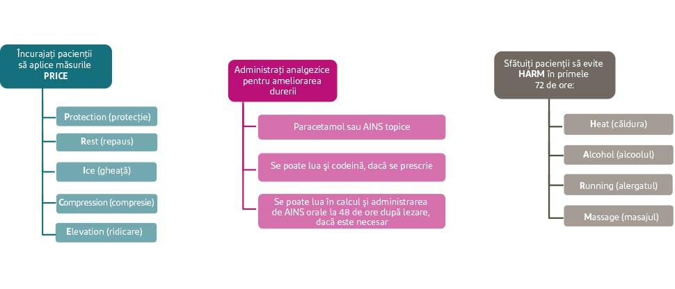 Rezumatul recomandărilor NICE referitoare la tratarea entorselor și întinderilor