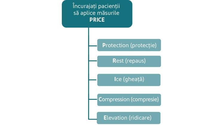 Protocolul PRICE