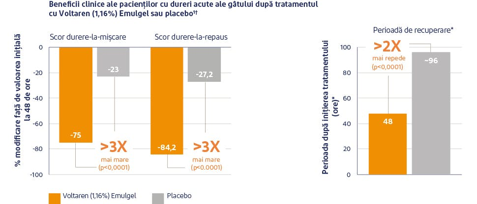 Grafic reprezentativ pentru ameliorarea durerii cu Voltaren  Emulgel 11,6 mg/g gel versus placebo