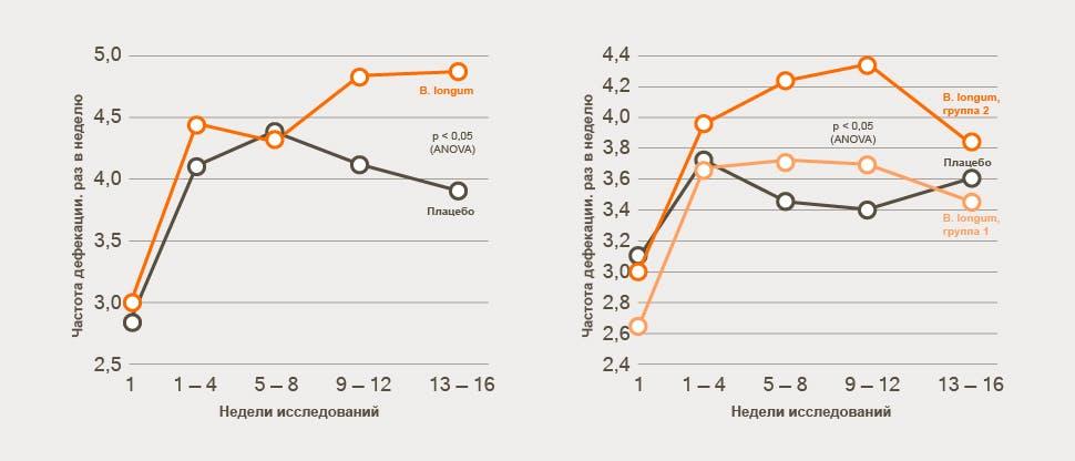 Chart-chastota-stula-u-pacientov