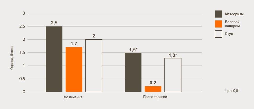 Chart-severity-of-symptoms