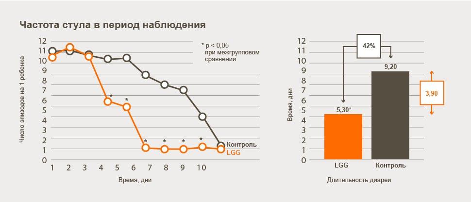 Предотвращение развития и коррекция диареи