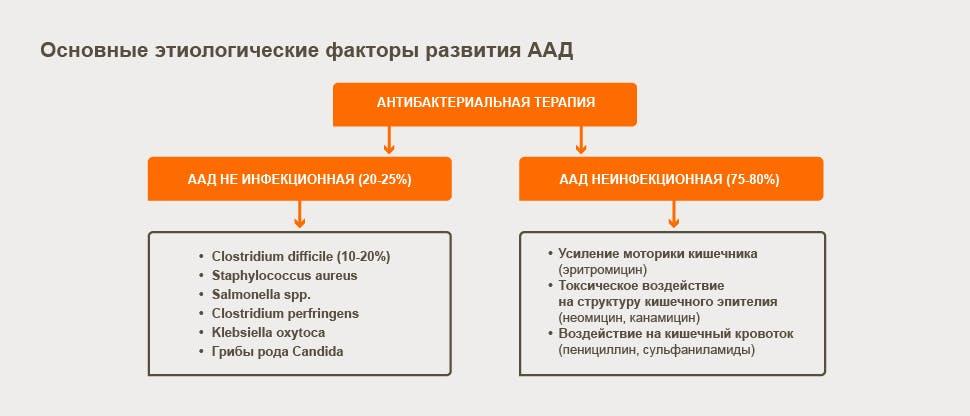 osnovniye-etiologicheskie-faktori-razvitiya-aad