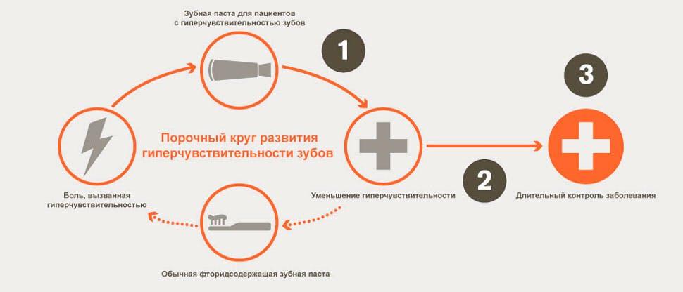 Порочный круг гиперчувствительности дентина и цели лечения