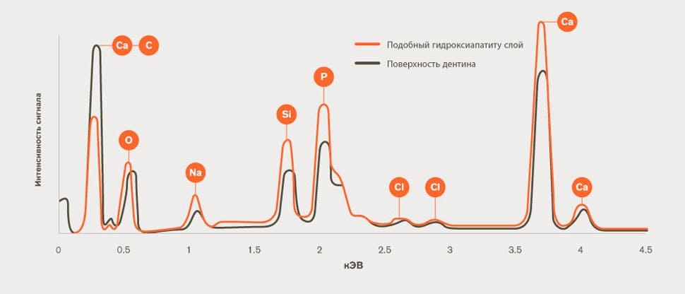 Рентгеновские спектрограммы графика изменения дентина