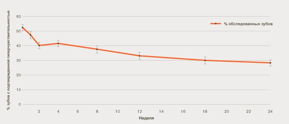 график изменения доли зубов с подтвержденной гиперчувствительностью