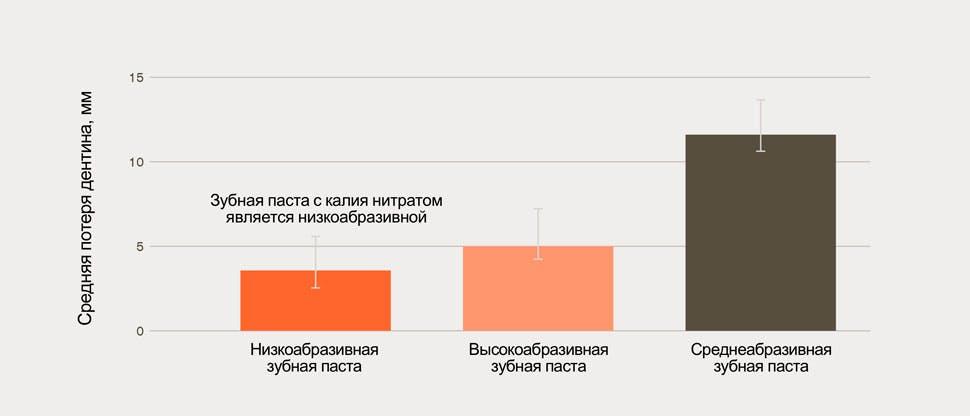 Гистограмма средней потери дентина