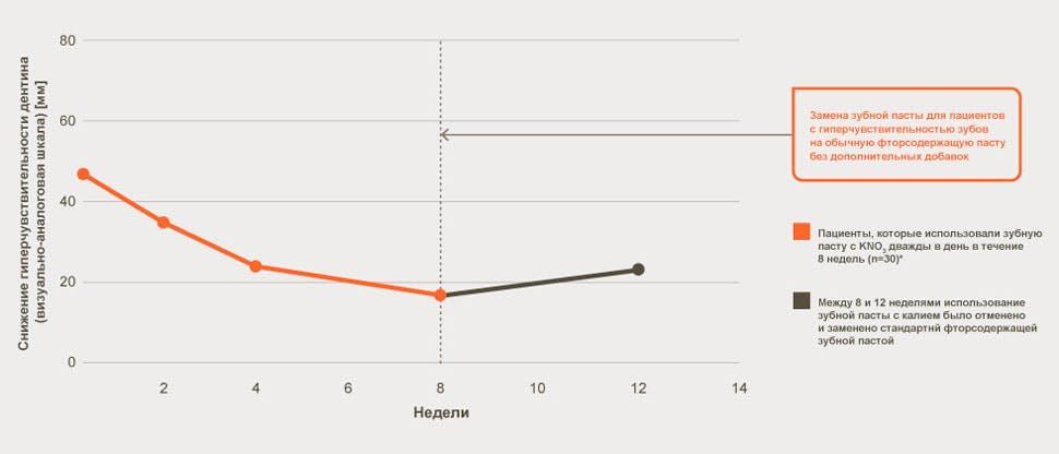 Уменьшение гиперчувствительности дентина