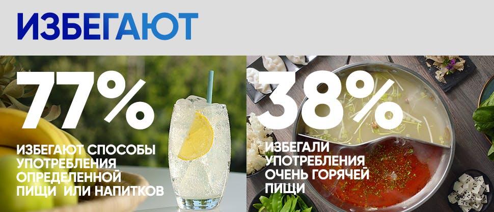 Избегают 77% избегают холодной пищи или напитков 38% избегали очень горячей пищи