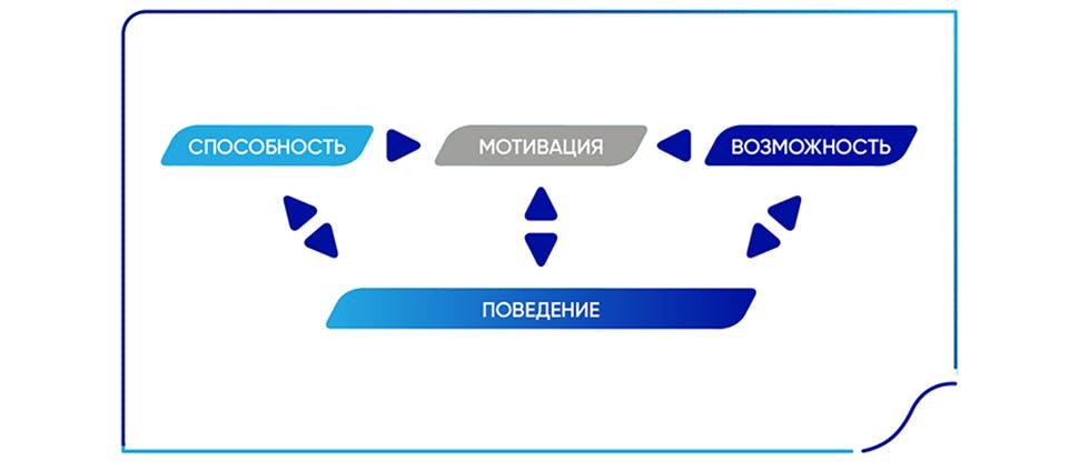 Модель: COM-B