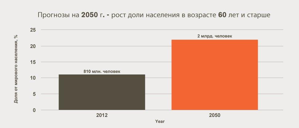 Прогноз на 2050 г. — рост населения в возрасте 60 лет и старше