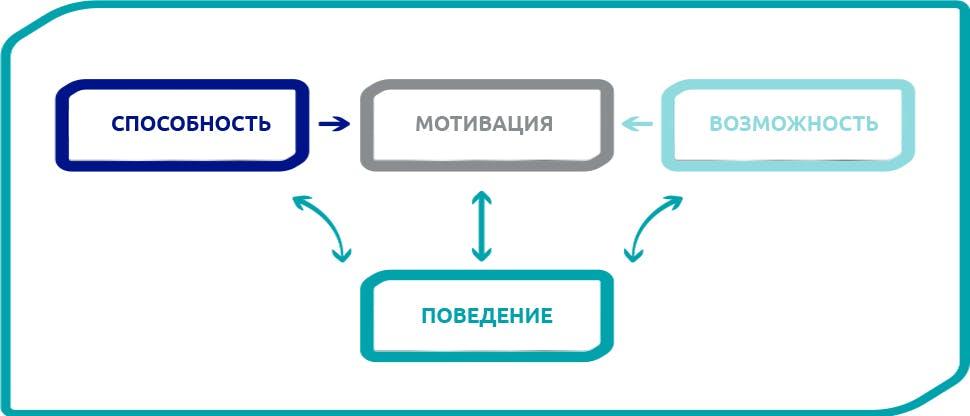 Модель изменения поведения COM-B