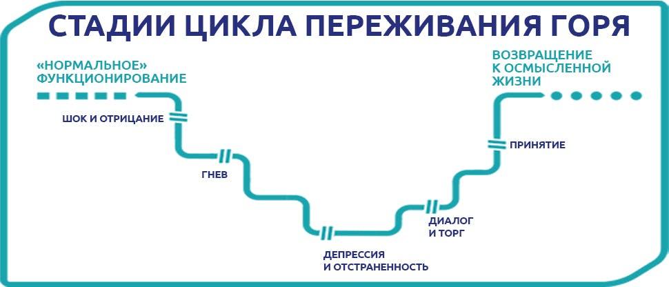 Стадии цикла переживания горя.