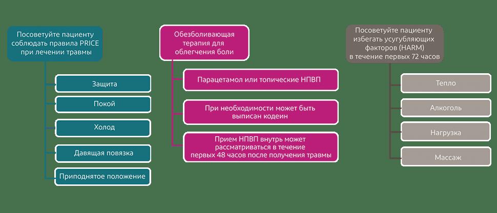 Краткий обзор клинических рекомендаций NICE по лечению растяжения связок, мышц и сухожилий