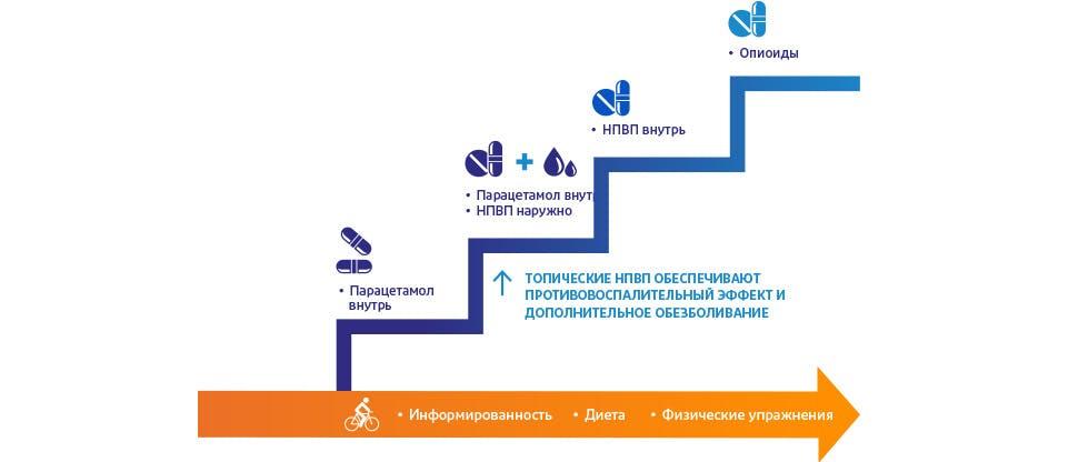 Алгоритм лечения остеоартрита10-12