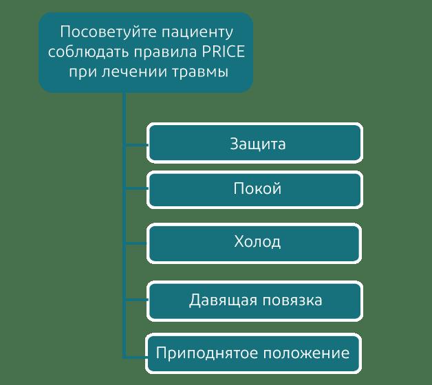 Протокол PRICE
