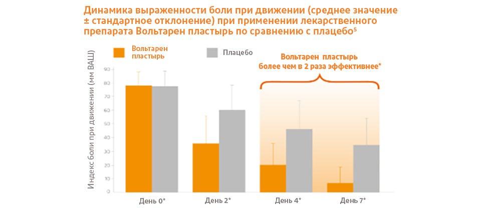 График, демонстрирующий уменьшение интенсивности боли при применении лекарственного препарата Вольтарен пластырь по сравнению с пластырем-плацебо