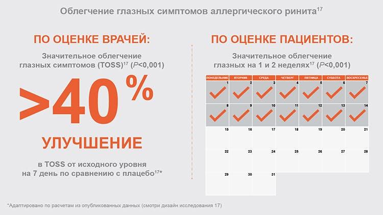 ig-otrivin-global-40%-improvement-symptoms-graph750