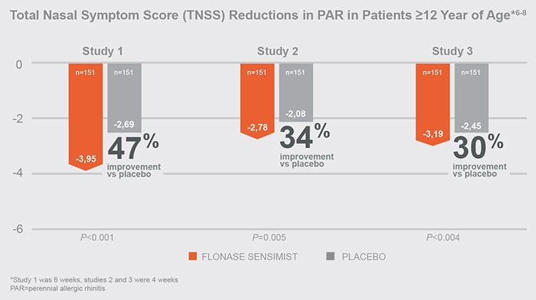 Study of Otrivin Allergy All-in-One vs placebo8