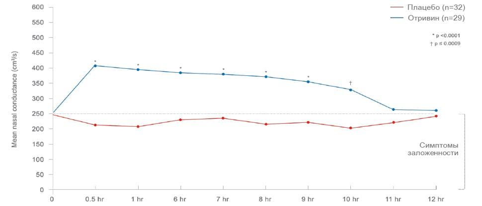 Из Graf P, Eccles R, Chen S.  Efficacy and safety of intranasal xylometazoline and ipratropium in patients with common cold.  («Эффективность и безопасность применения ксилометазолина и ипратропия у пациентов с простудой») Expert Opin Pharmacother. 2009 Apr;10(5):889-908