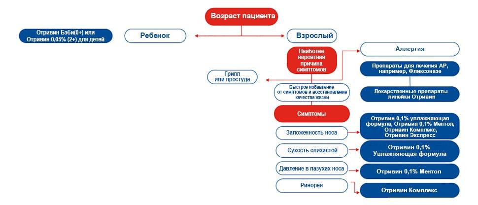 График по препарату Отривин