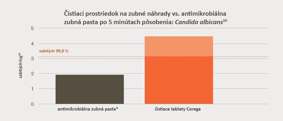 Množstvo kvasiniek Candida albicans zničené in vitro 5 minút po ošetrení zubnej náhrady v porovnaní s antimikrobiálnou zubnou pastou