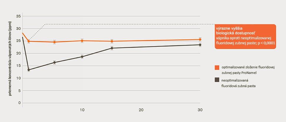 Graf biodostupnosti vápnika