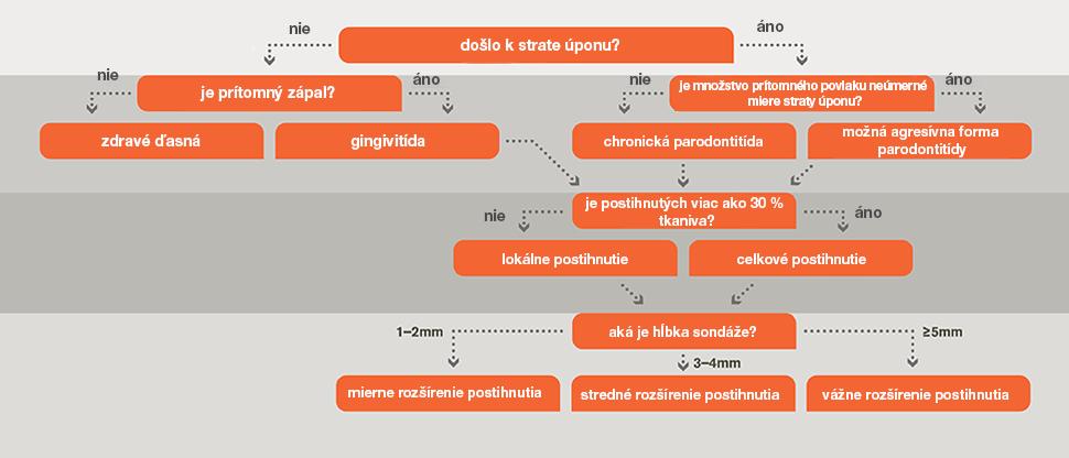 Vývojový diagram diagnózy