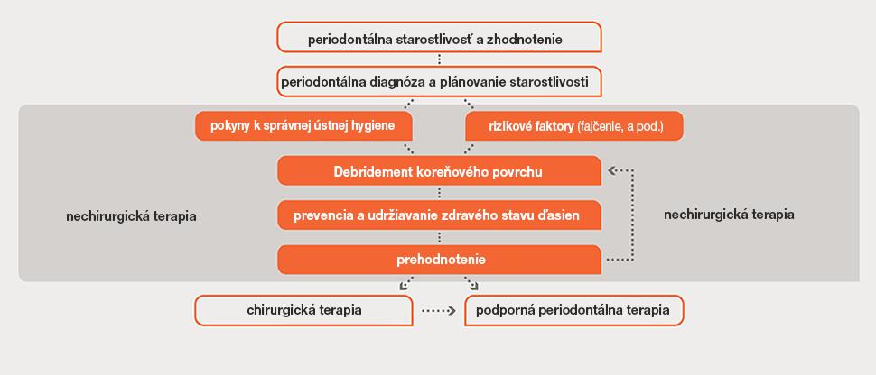 Vývojový diagram hodnotenia stavu parodontu a liečby