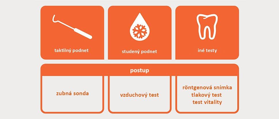 Diagnostické testy: ikony a popisy