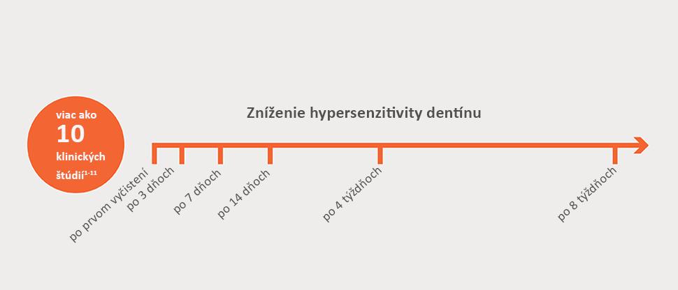 Viac ako 10 štúdií: zníženie hypersenzitivity dentínu