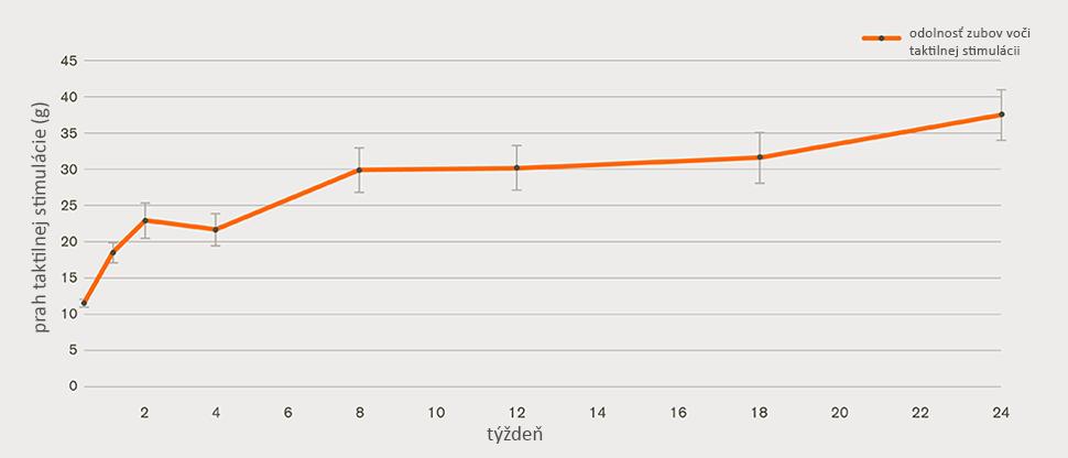 graf znázorňujúci zmiernenie hypersenzitivity dentínu