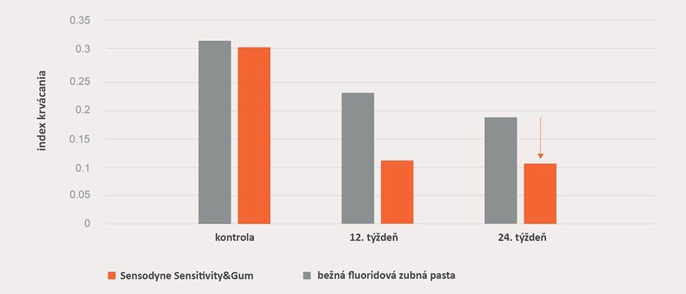 Graf k 40 % zdraviu ďasien