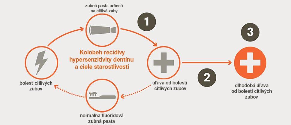 Kolobeh recidívy hypersenzitivity dentínu a ciele terapeutickej starostlivosti