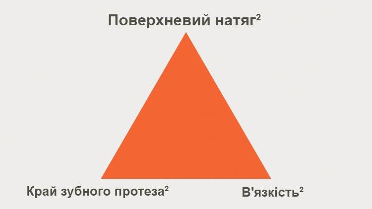 Інфографіка поверхневого натягу