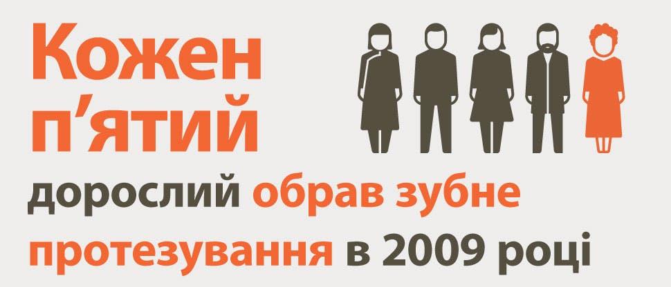 Кожен п'ятий дорослий обрав зубне протезування в 2009 році