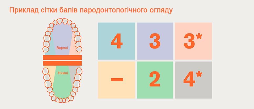 Поділ зубних рядів на секстанти при БПО і приклад сітки