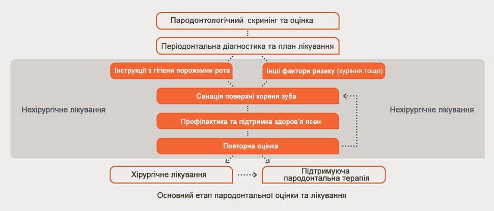 Блок-схема пародонтологічної оцінки і лікування