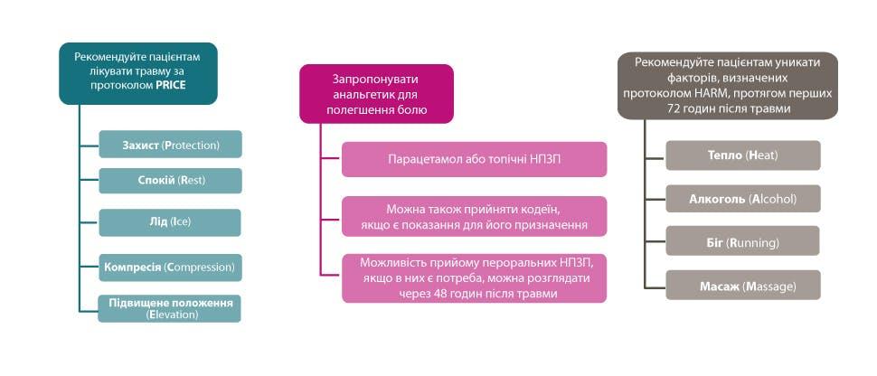 Короткий зміст рекомендацій NICE щодо лікування вивихів та розтягнень